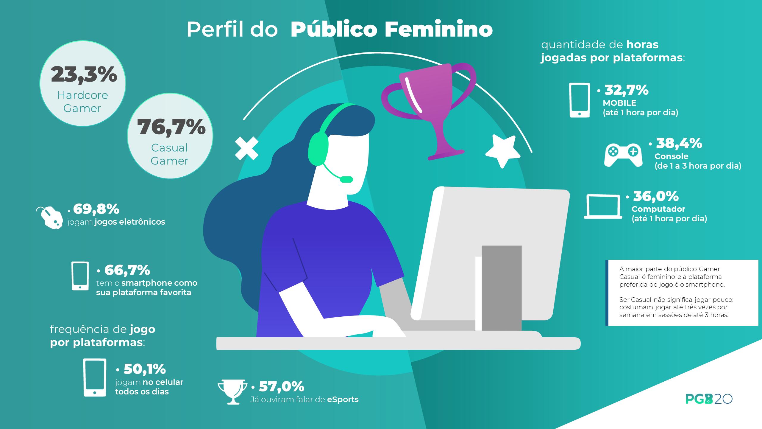 69,8% das mulheres no Brasil jogam jogos eletrônicos, revela PGB